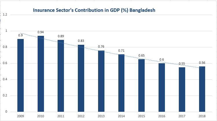 GDP contribution Insurance Sector Bangladesh