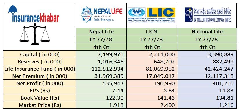 4th quarter:A Comparison among Nepal Life, National Life and LIC Nepal