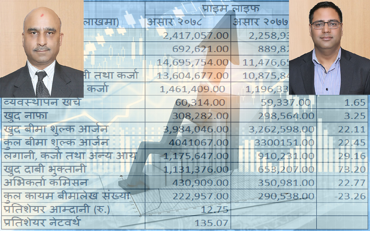 Prime Life gains minor increase in profit, Net premium amounts to Rs.3.98bn
