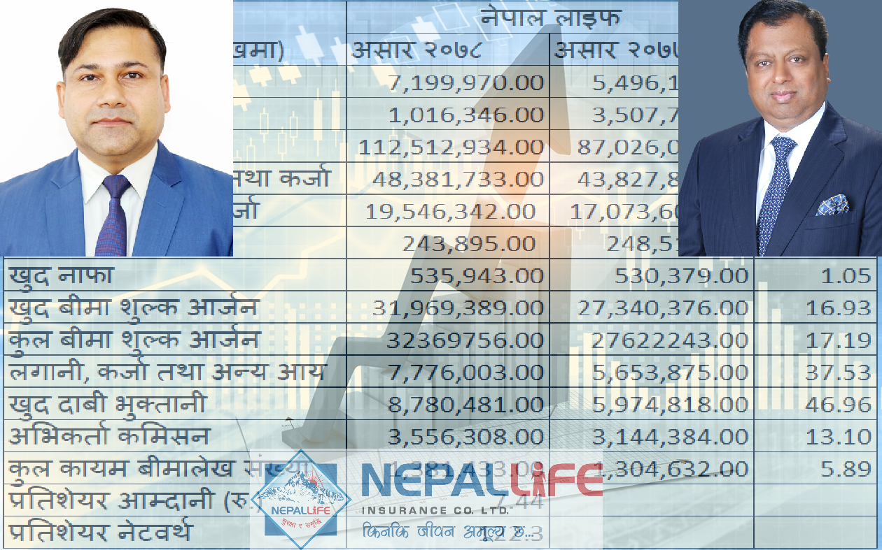 Nepal Life's Life Fund reaches Rs.112 billion