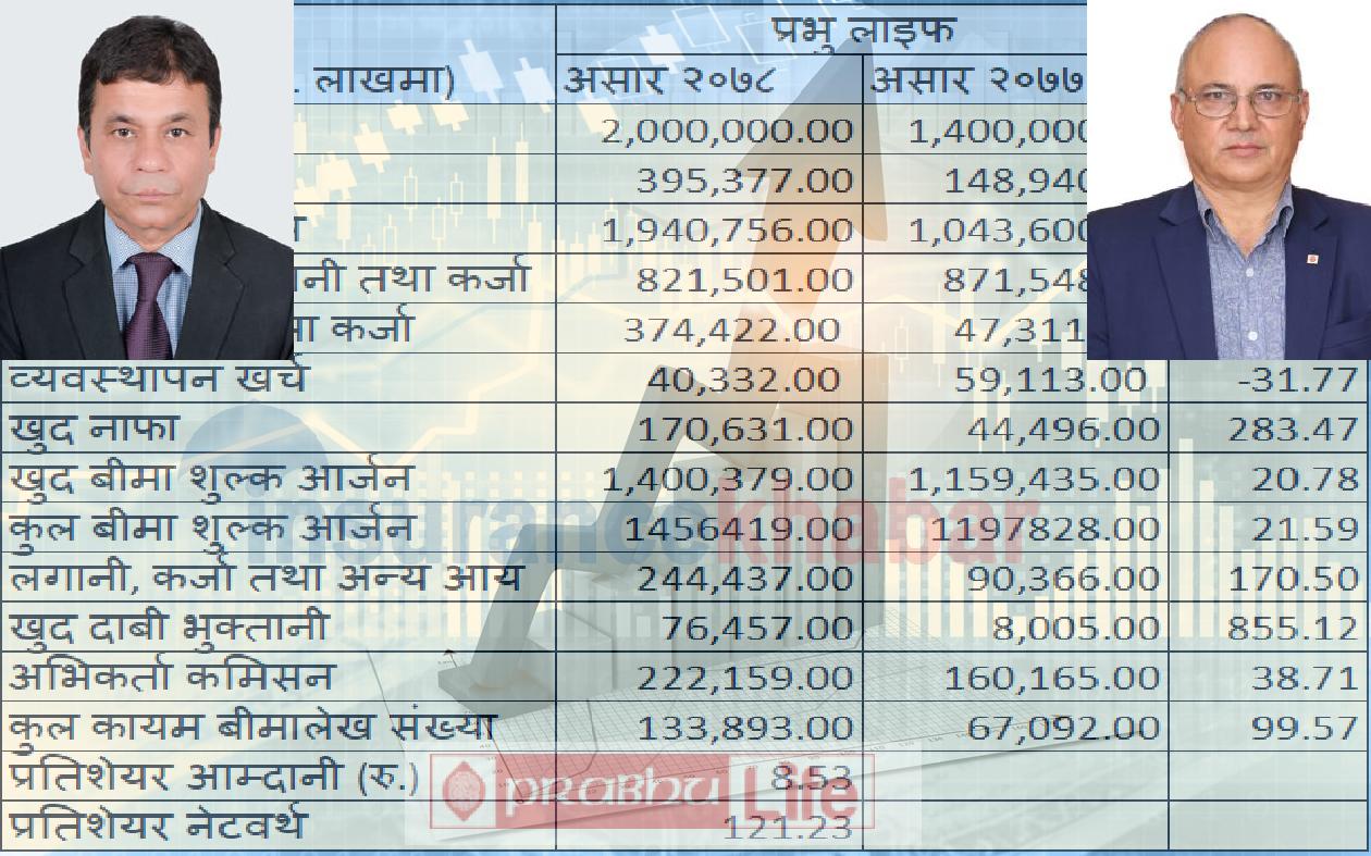 Prabhu Life's Profit Surge by 283pc