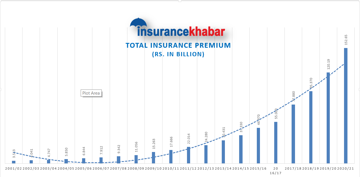 748bn insurance premium collected in two decades, Average growth rate remained 37.41 percent