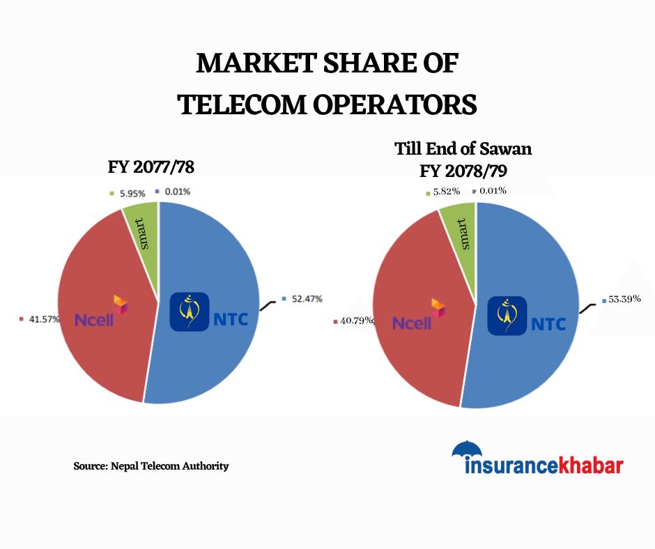 Nepal Telecom shines as Ncell's market share shrinks in Sawan